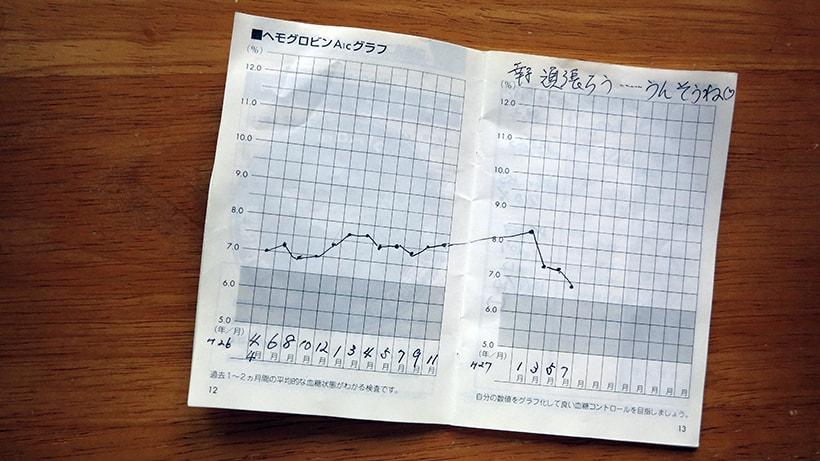 HbA1cグラフ